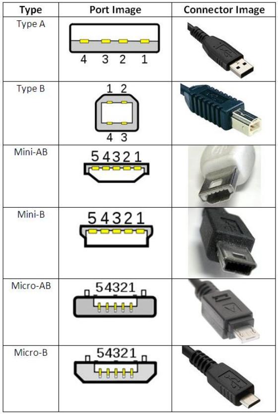 usb_connectors