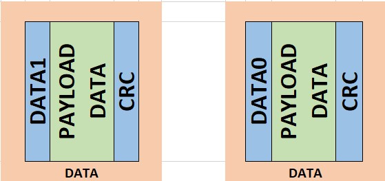 usb_data_packets