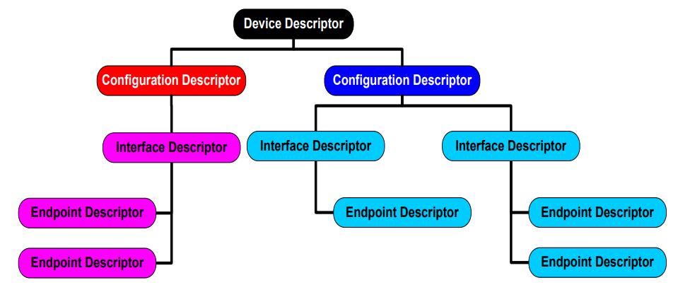 usb_descriptors