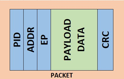 usb_packet